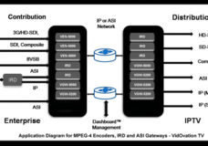 Application diagram for MPEG-4 Encoders, IRD and ASI Gateways - VidOvation TV (Image Courtesy: VidOvation)