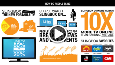 "Sling Media Launches Powerful ""TV Anywhere"" Solutions That Deliver An Industry Leading Mobile Device And Smart Living Room TV Experience - How do people Sling? These ways!"