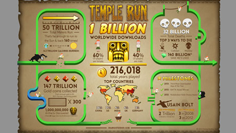 Imangi Studios' Temple Run