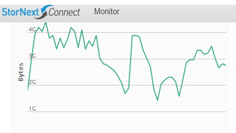 StorNext Connect Monitoring View