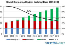 More than 70 percent of Developed Market Households Will Continue to Own PCs through 2018