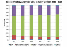 Source: Strategy Analytics, GaAs Industry Outlook 2013 - 2018.