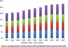 Source: Strategy Analytics, Global Airborne ISR and AEW&C Market Forecast 2013 - 2023.