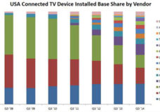 Average Connected TV Devices per Broadband Household in USA reaches 1.9 in Q3 2014