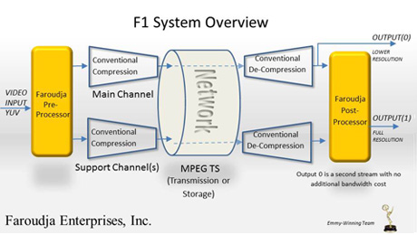 Faroudja Doubles its Awarded Pre/Post Compression Patents Yielding Even Higher Video Quality on the Road to NAB 2015