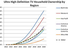 Ultra High-Definition TV Household Ownership by Region.