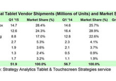 Small Tablet Vendors Gain Ground in Q1 2015, says Strategy Analytics