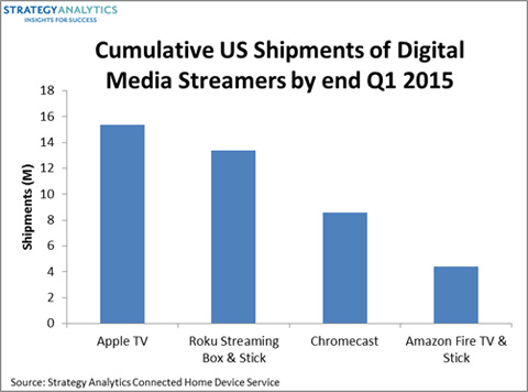 Amazon Fires to the Top of the US Digital Media Streamer Market, says Strategy Analytics