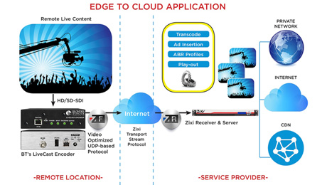 "Blonder Tongue to Showcase ""Edge to Cloud"" Application at IBC 2015, in Booths 5.B21, and 14.G04"