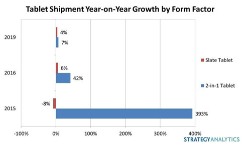 2-in-1 Tablet Sales Taking Off, Says Strategy Analytics Shipment ...