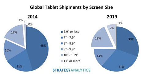 Tablet Screen Sizes Trend Larger as iPad Pro Enters the Market