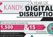 Rapidly Growing Kandy Communications Platform Now Powers More than 15 Million Users