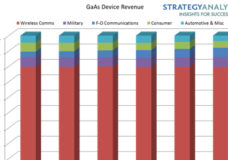 GaAs RF Device Revenue Reaches Record Levels in 2014