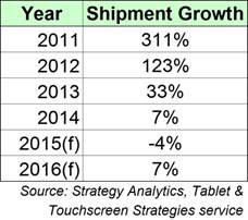 Exhibit 1: Global Tablet Shipment Growth Year by Year