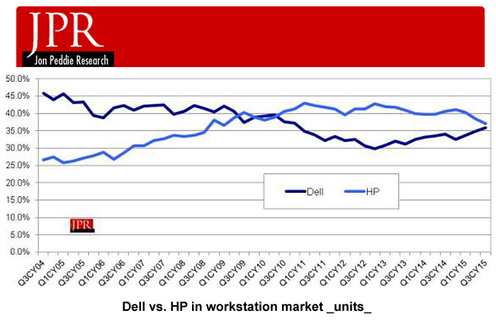Dell vs. HP in workstation market _units_