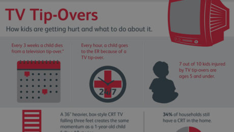 TV Tip-Overs: everything you need to know about TV safety. © 2015 Safe Kids Worldwide.