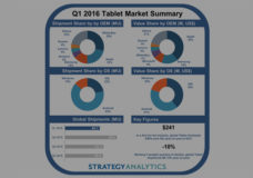 Apple, Samsung, Microsoft Lead Tablet Industry in Revenues, says Strategy Analytics