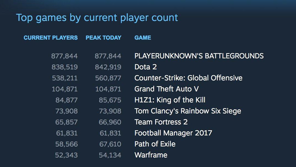 Top games by current player count.