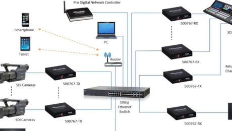 MuxLab Expands Broadcast Line with ST-2110-Ready Solution